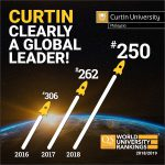 Curtin's continued climb up global rankings a boon for all its campuses, including Curtin Malaysia